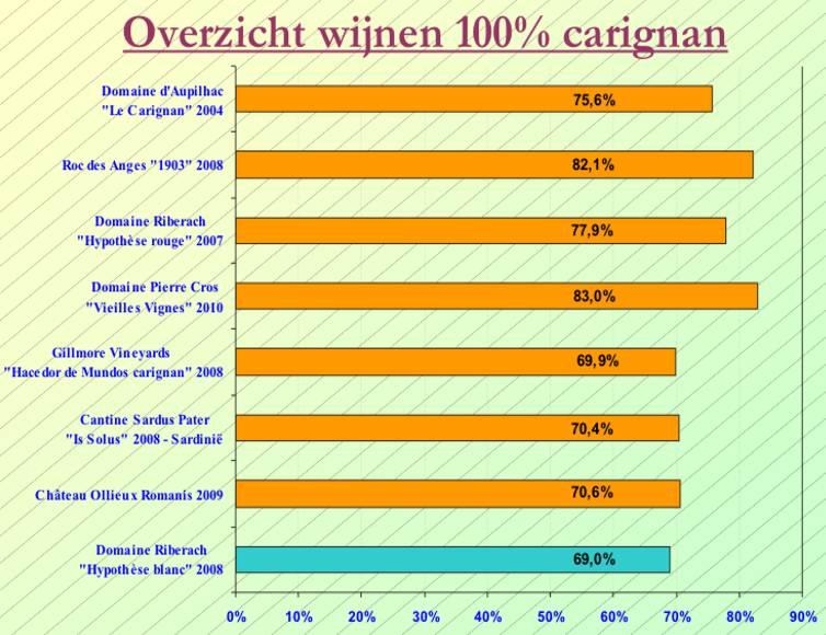 2013-01 Carignan SC